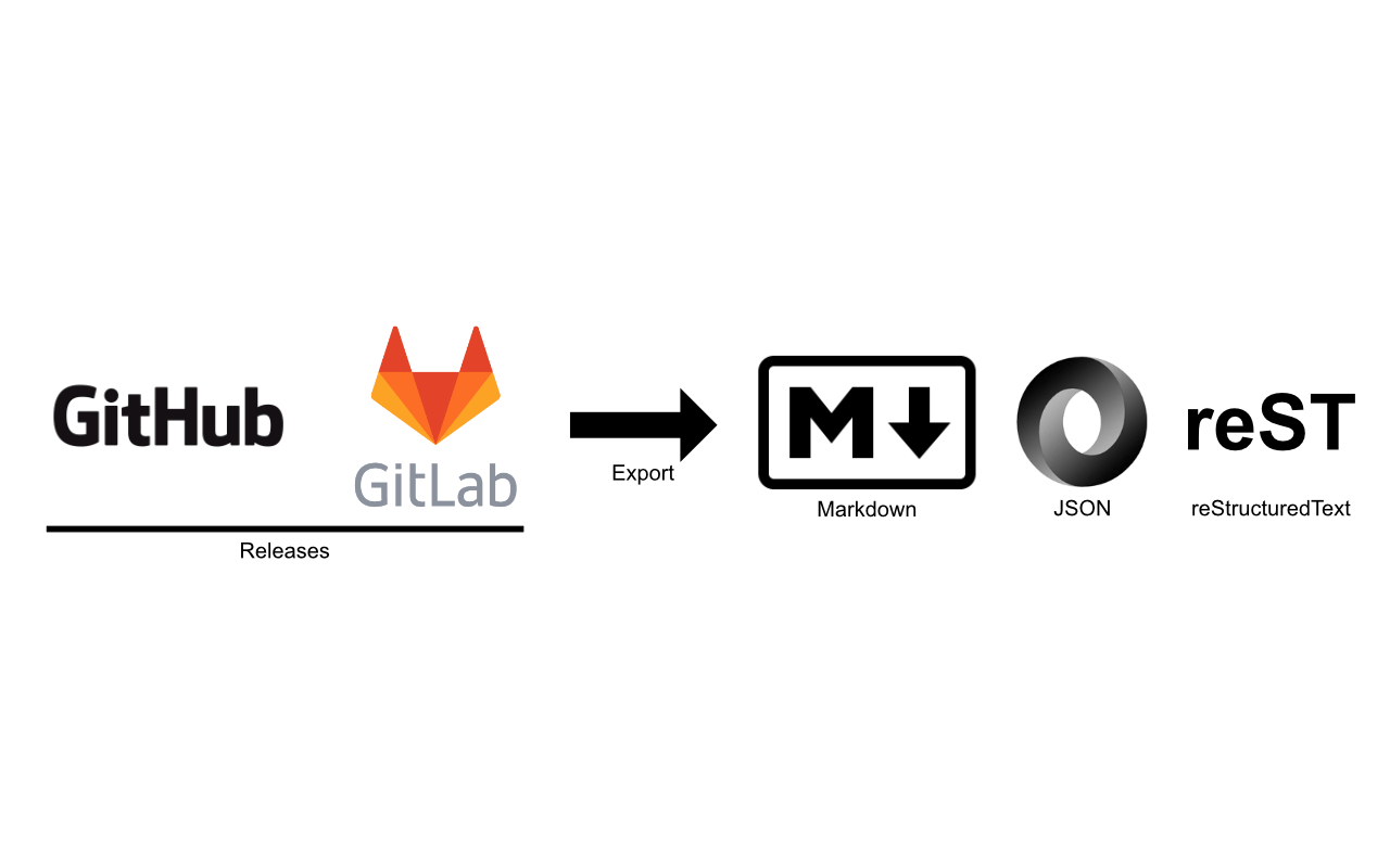 Export Your Github and Gitlab Releases as a Changelog